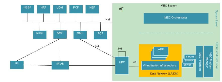 MEC on 5G SA architecture