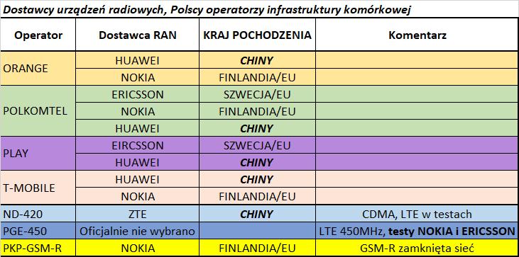 dostawcy RAN polskih operatorów komókowych