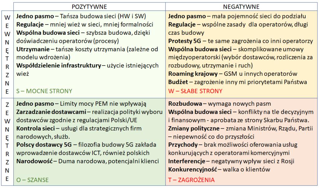 SWOT dla Polskie5G