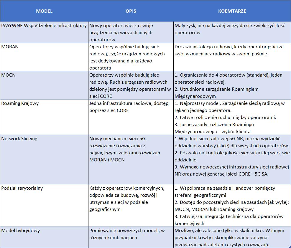 metody współdzielenia infrastruktury MNO