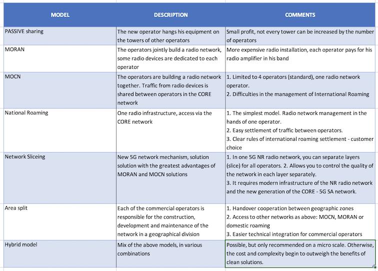 5 basic models of mobile network sharing