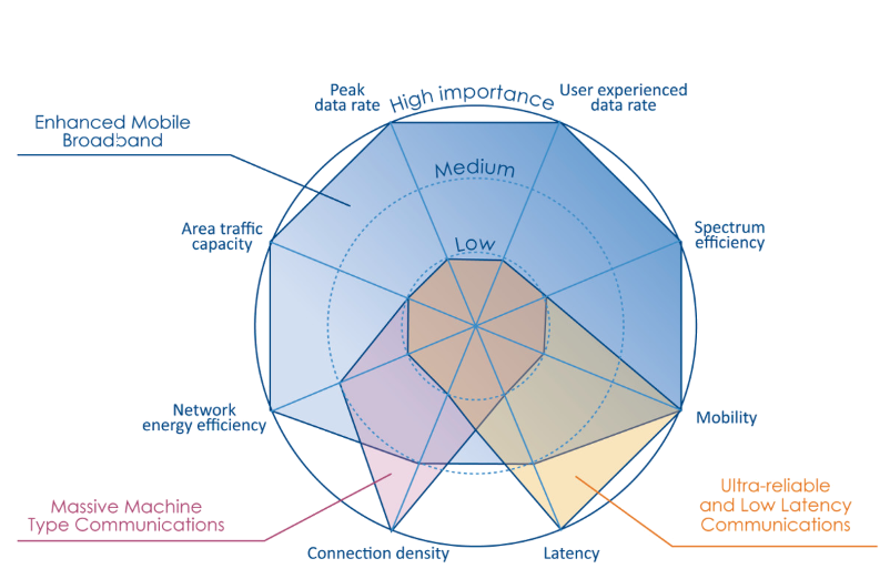 5G SA - Figure 1. Key capabilities of ITU for 5G network