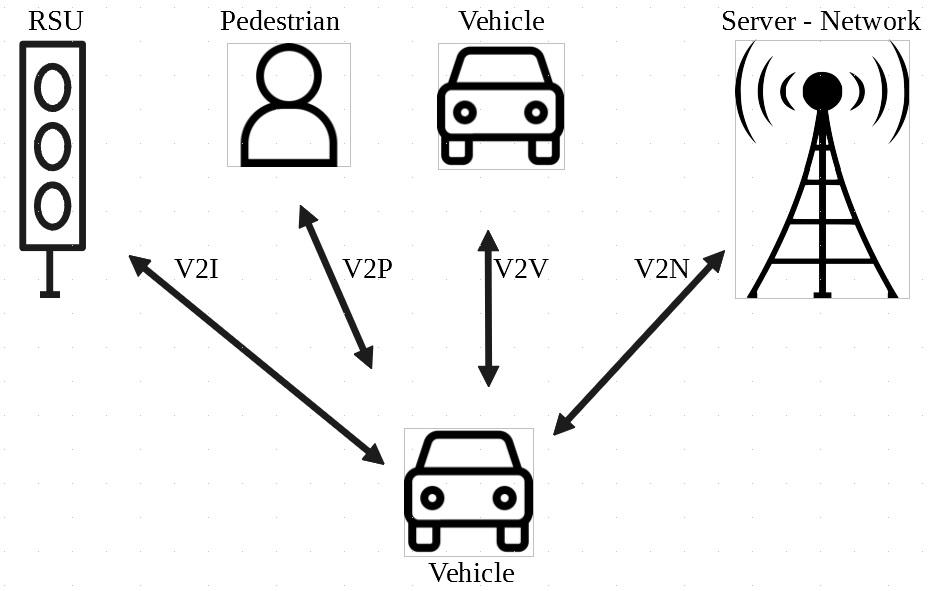 Table 2. Types of V2X interfaces