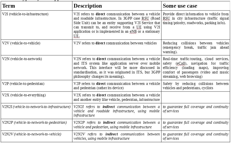 V2X interfaces - description