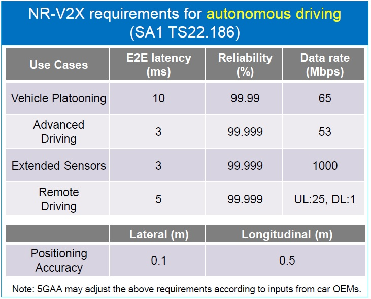 Table 3. NR-V2X requirements for autonomous driving (5GAA source).