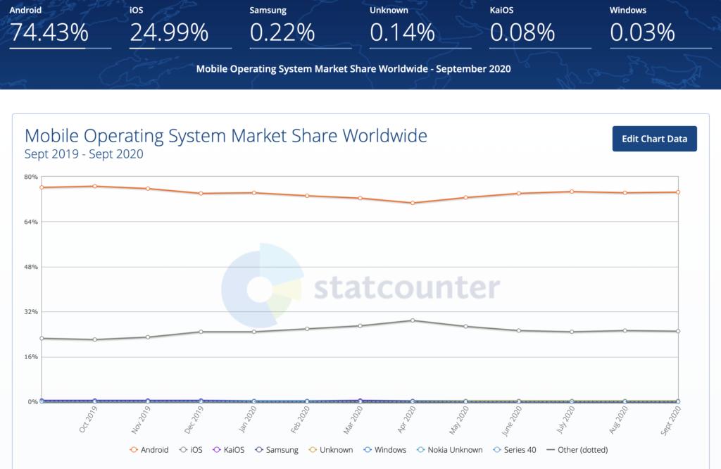 Udział systemów operacyjnych w świecie smartfonów