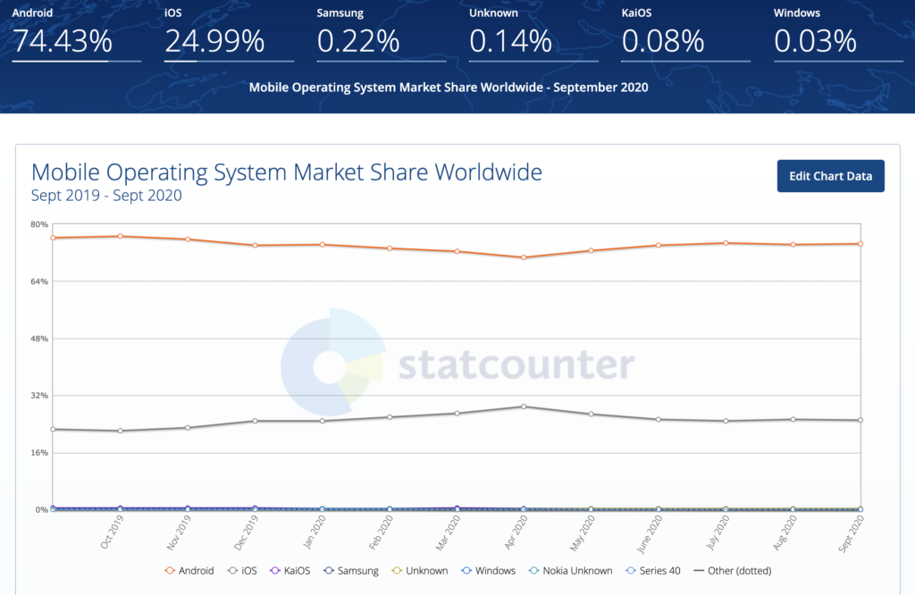 The share of operating systems in the world of smartphones