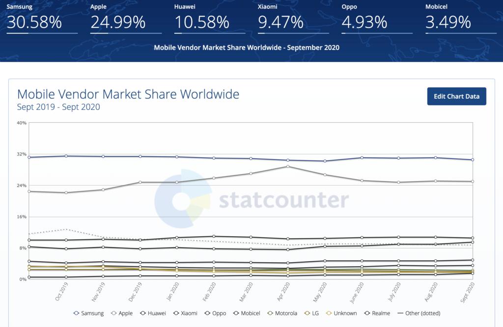 Podział rynku smartfonów pomiędzy dostawców