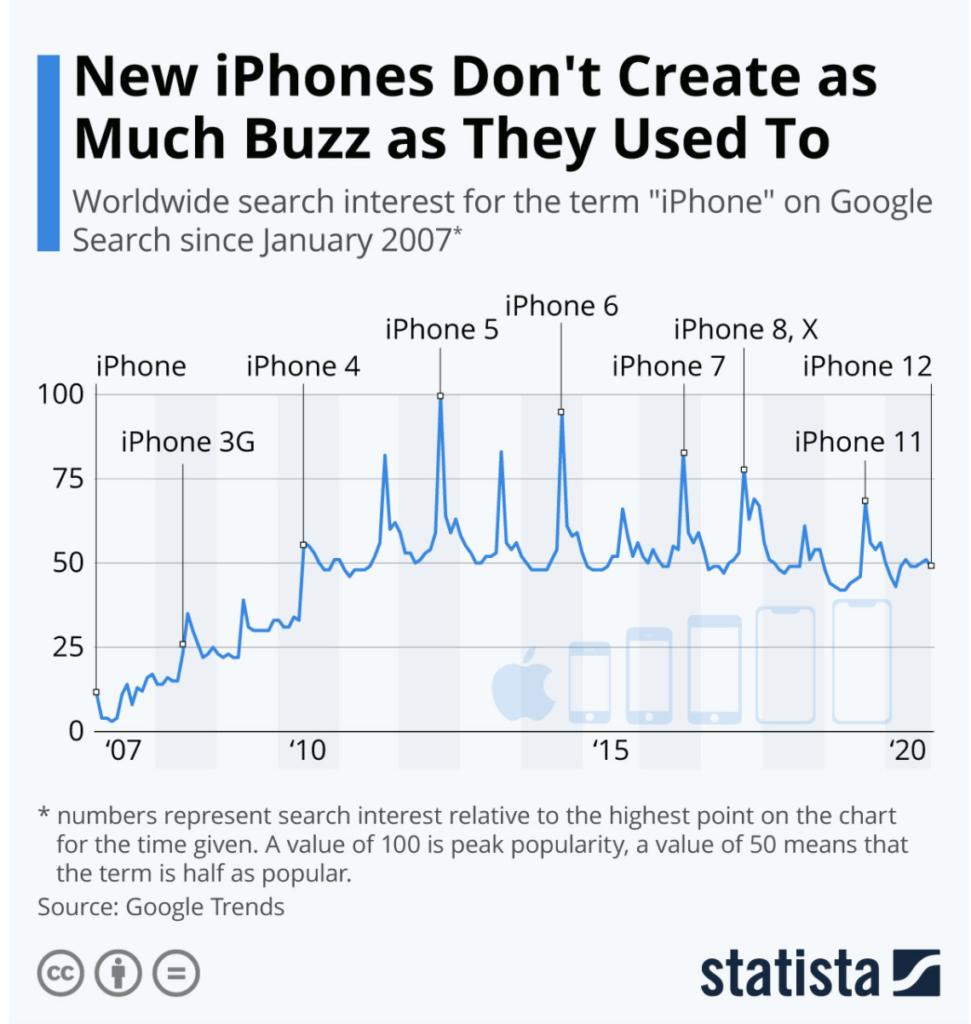 iPhone 12 - wyszukiwanie słowa iPhone w Google search