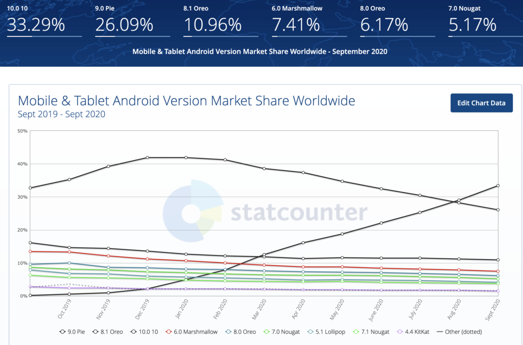 Share of Android versions in the smartphone market
