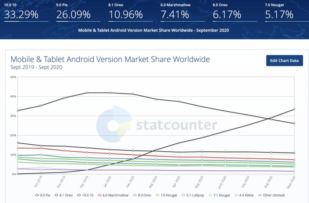 udział wersji Android na rynku smartfonów Google