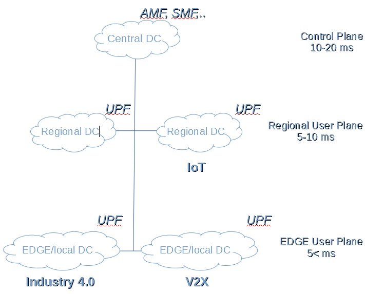 Multi level UPF network structure of 5G SA network