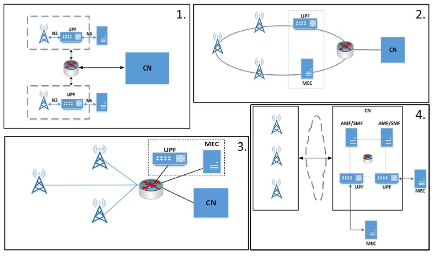 MEC - Examples of physical deployments of MEC [ETSI White Paper No. 28]