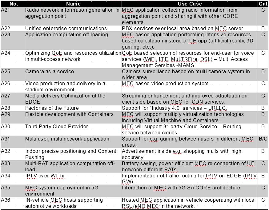 Table 1b. ETSI informative use cases [ETSI GS MEC 002 V2.1.1]
