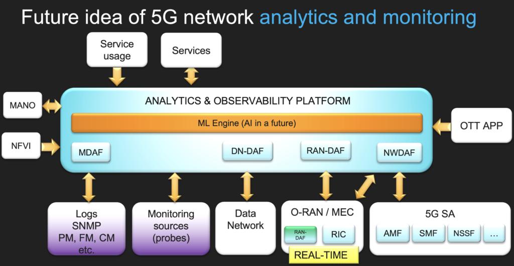 5G observability