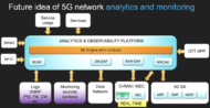 monitorowanie 5G