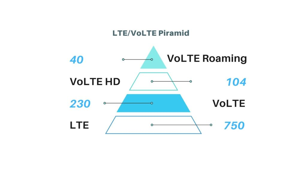 Udział VoLTE roaming na rynku operatorów LTE