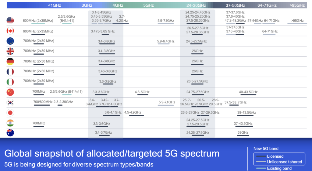 Mobile phone 5G bands, Source: Qualcomm. Simple and directly