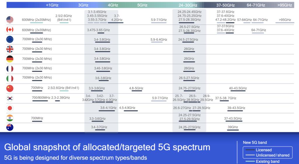 Zakres pasm 5G dla telefonów komórkowych, Źródło: Qualcomm. Prosto i bezpośrednio.