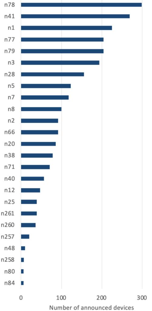 Szczegóły pasm 5G wspieranych przez telefon komórkowy 5G. Źródło: gsacom. Prosto i bezpośrednio.