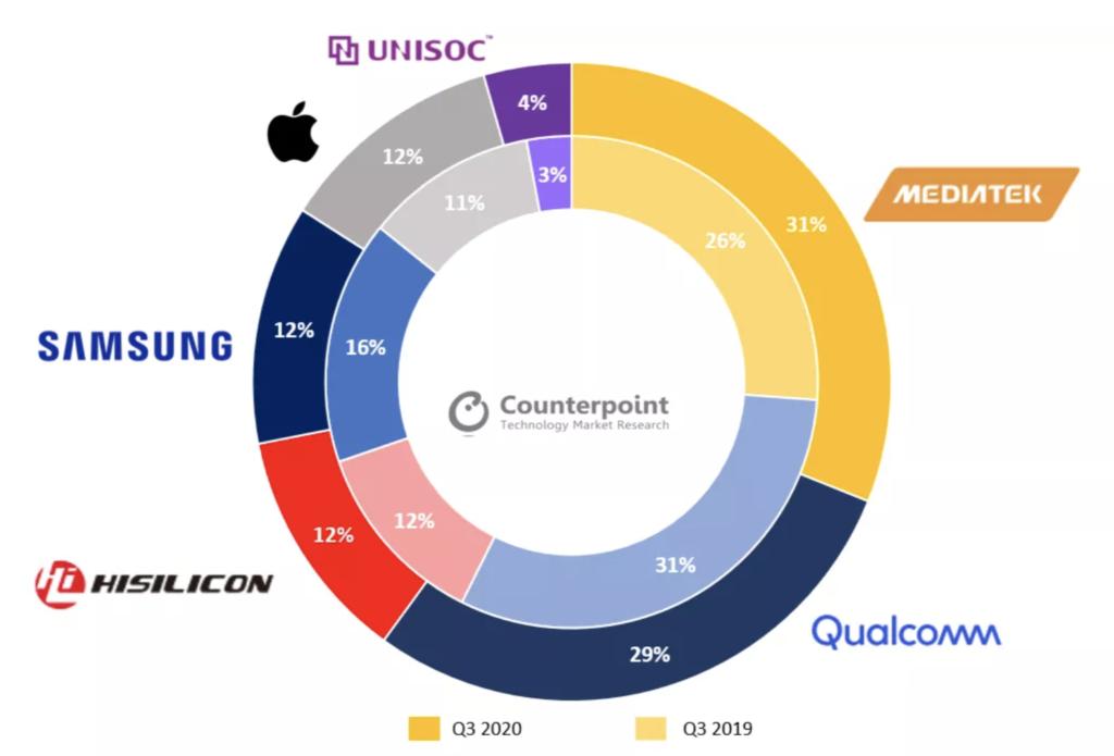 Rynek producentów chipów do telefonów komórkowych 5G. Źródło: techspot. Prosto i bezpośrednio.