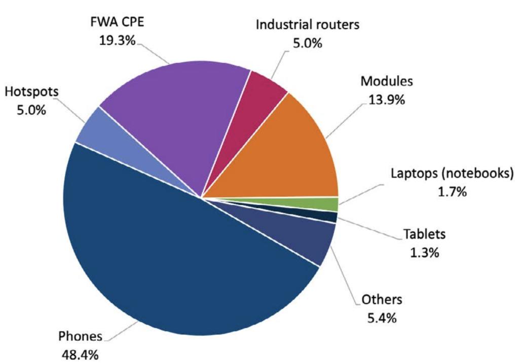 Typy urządzeń 5G. Udział telefonów komórkowych w rynku. Źródło: gsacom. Prosto i bezpośrednio.