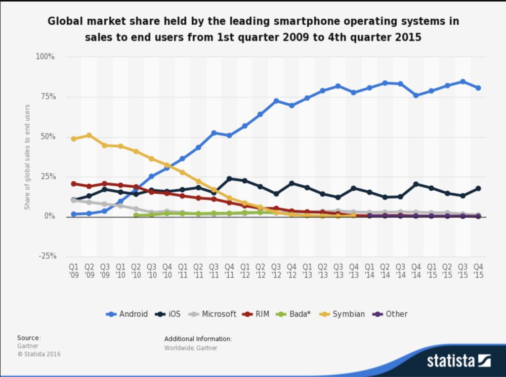 Udział w rynku sprzedaży telefonów komórkowcy, BlackBerry 2009-20015, Prosto i bezpośrednio, Andrzej Miłkowski